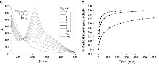 (a) Consecutive spectra of the visible absorbance (517nm