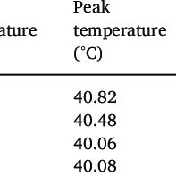 FT-IR spectra of lauric acid (a), C-S-H (b) and C-S-H@LA