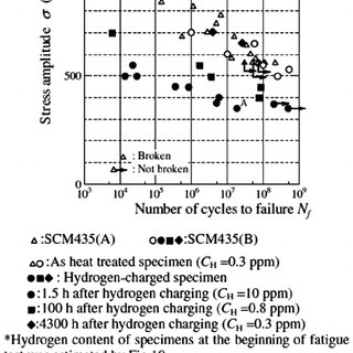 (PDF) A critical review of the influence of hydrogen on