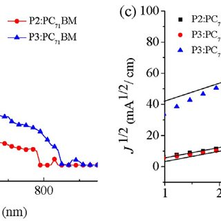 (PDF) Donor-acceptor (D-A) terpolymers based on alkyl-DPP