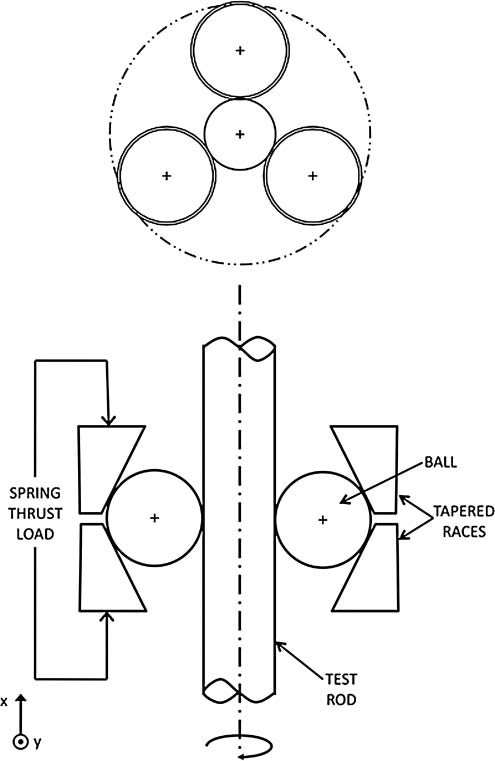 Schematic diagram of the rolling contact fatigue tester