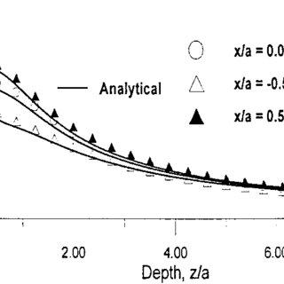 b) Von Mises stress comparison, parabolic pressure and