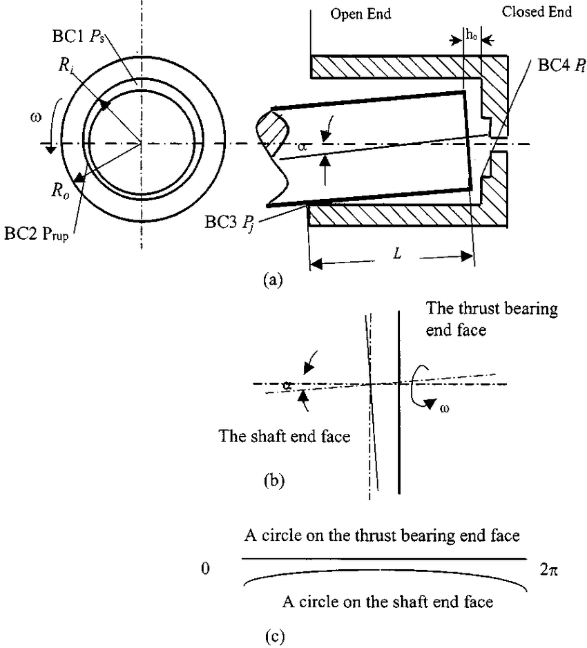 Schematic of the journal bearing and the end thrust
