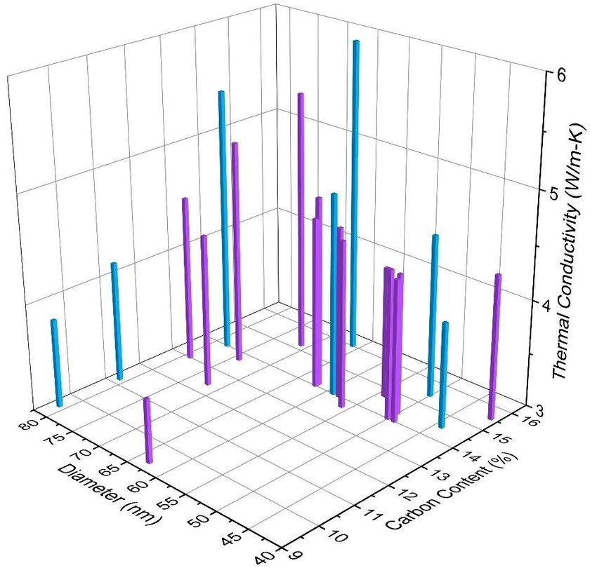 8 3d bar graph