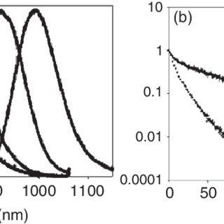 (a) Fluorescence spectra of one type of CdSe nanocrystals