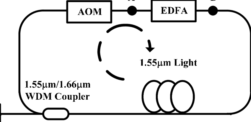 Schematic of the 1.66µm ring laser with adjustable