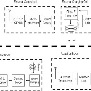 System architecture of a biofeedback-based controlling