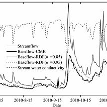 (PDF) Baseflow Separation in a Small Watershed in New