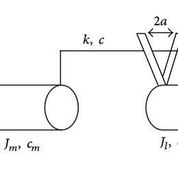 Response of the system with a sinusoidal signal with the