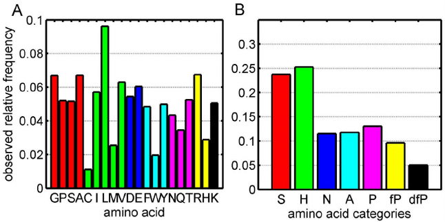 Figure 1 The Observed Relative Frequencies Of Amino Acids In