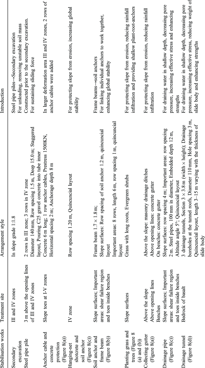 Summary of the stabilisation works and related design