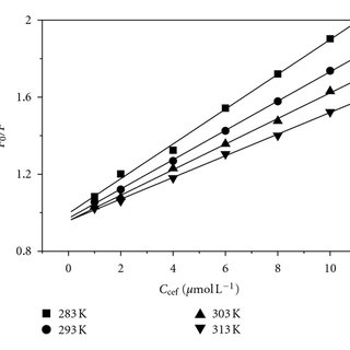 UV absorption spectra of BSA (A) and BSA-Zn2+ (B) in the