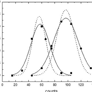 Fluorescent microparticle dilution series to determine