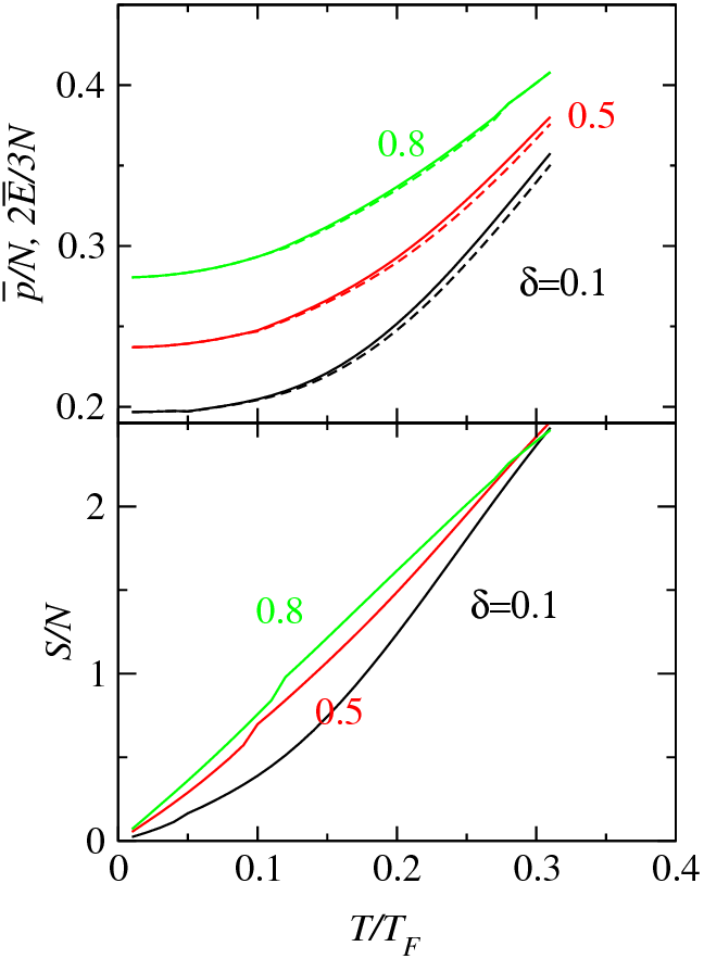 Temperature dependence of the trap averaged pressure ¯ p/N