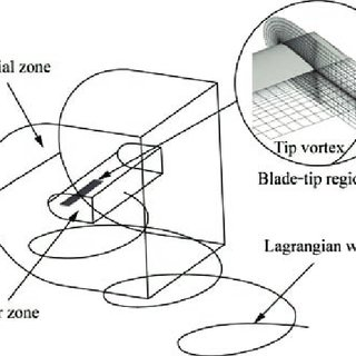 (PDF) A New Single-blade Based Hybrid CFD Method for