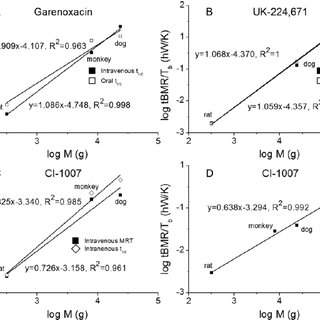 Plots of linear regression between basal metabolic rate