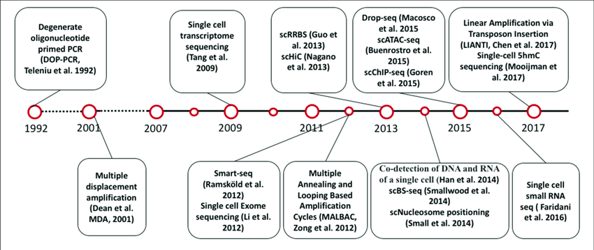 | Timeline of single cell sequencing methods milestones