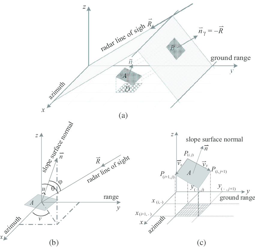 Geometry of slope surface area and related projected area