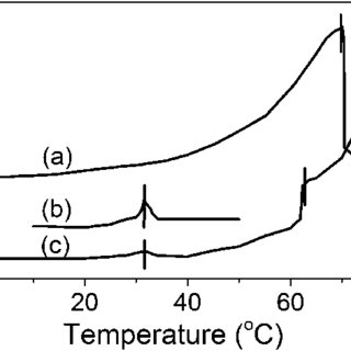 DSC thermograms of the hydrogel formed by 3 wt% TEAB in