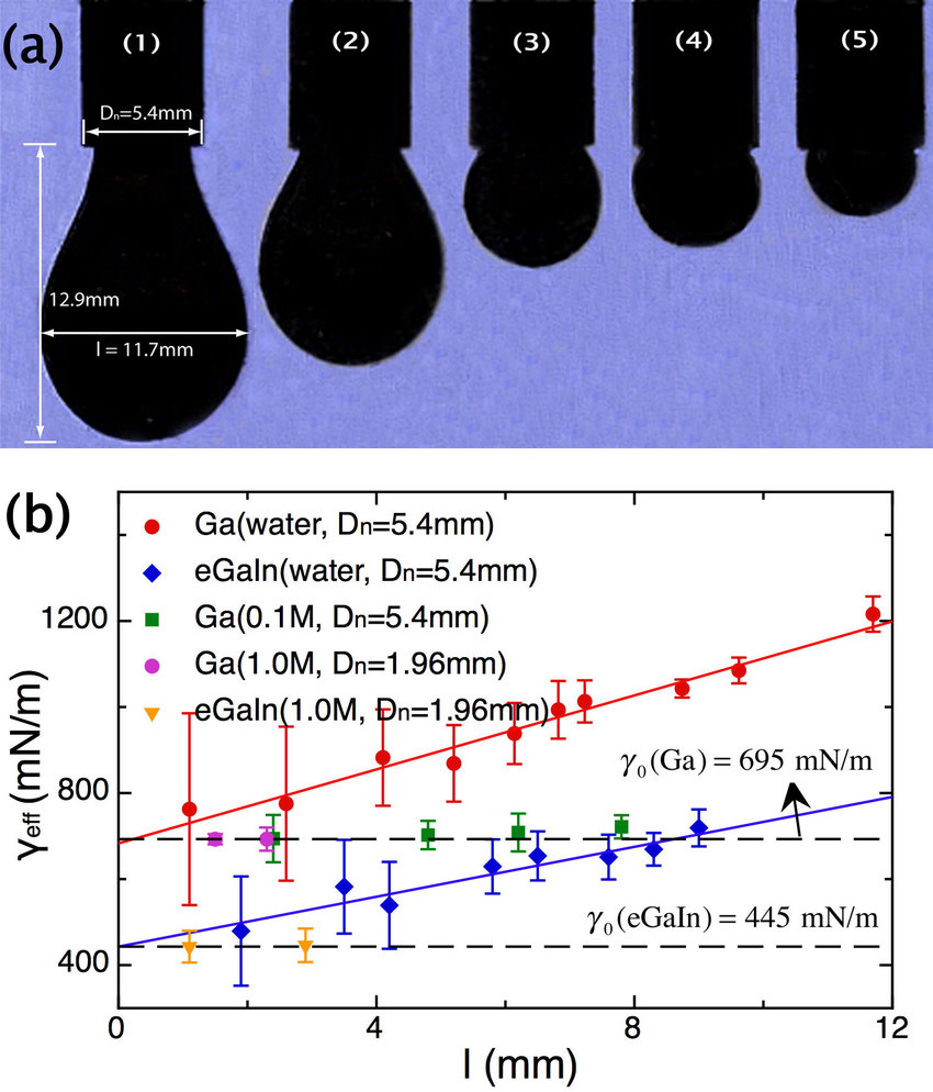 hight resolution of effective surface tension measurements of ga and egain using the download scientific diagram