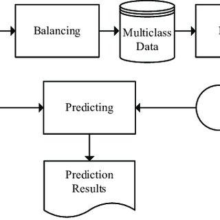 Decision boundaries from four ensemble learning algorithms