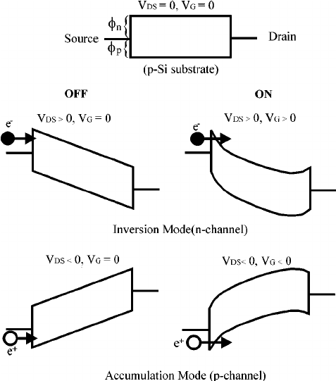 Dual-mode working principle of the SB MOSFET in the