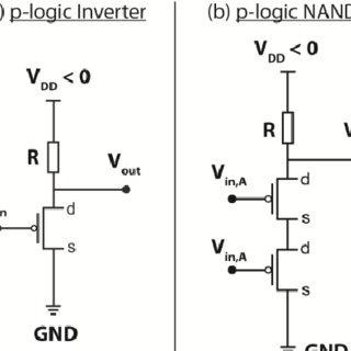 Voltage transfer characteristics (VTC) of a p-TFET