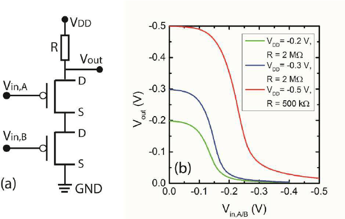 (a) Schematic of a p-logic NAND gate, and (b) VTC of a p