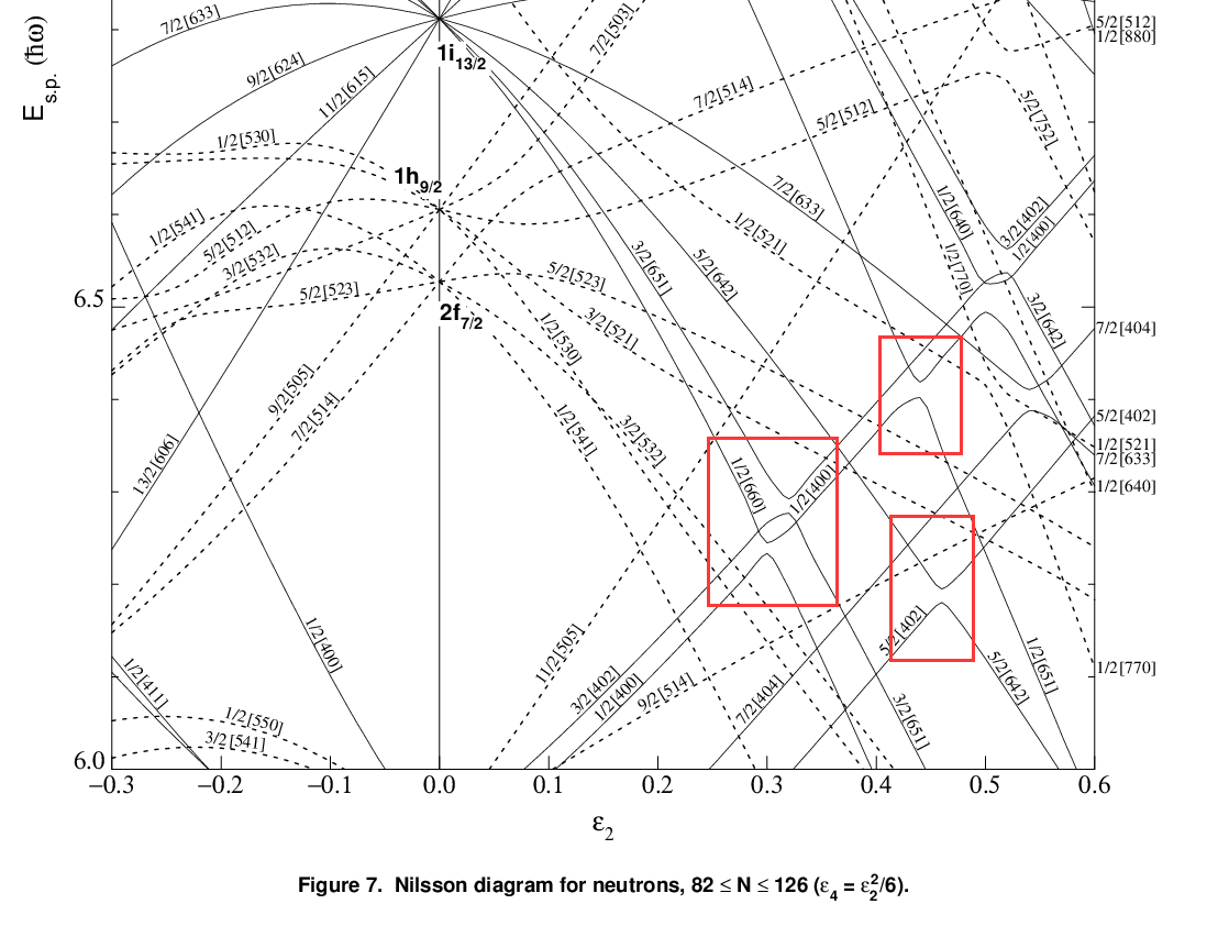 Why some energies are non-crossing in the Nilsson diagram?