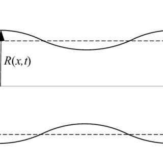 (PDF) Linear stability analysis of a power-lawliquid jet