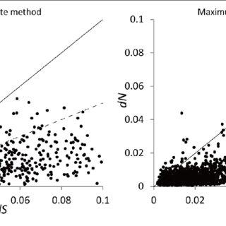 (PDF) Genetic Adaptation of Giant Lobelias (Lobelia