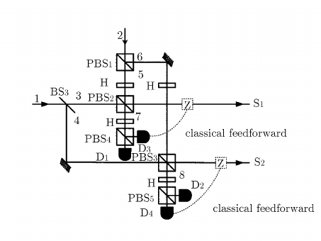 Schematic diagram of a special destructive quantum optical