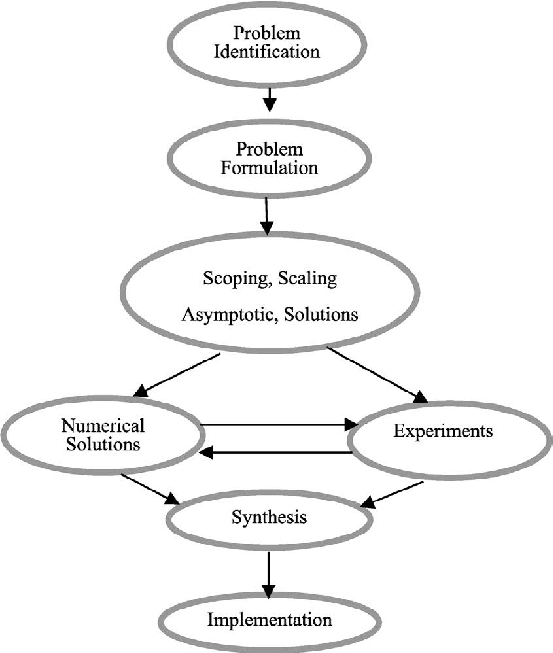 The schematic flow chart of a typical mathematical