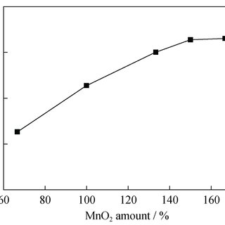 (PDF) Preparation of manganese sulfate from low-grade
