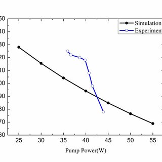 (PDF) Analysis of the thermal effect in diode end-pumped