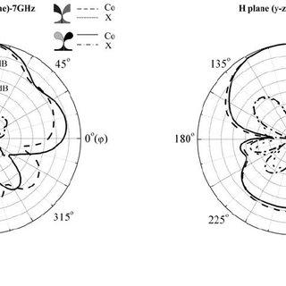 Measured RATF of antipodal Vivaldi antenna (on boresight