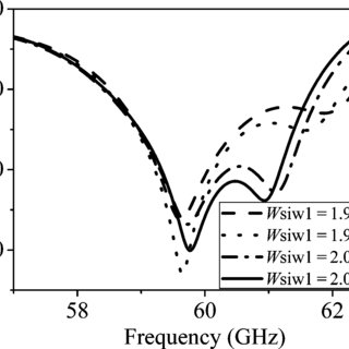 The simulated return loss of the SIW cavity-backed slot