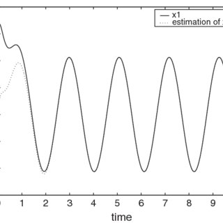 (PDF) H∞ synthesis of unknown input oberver for nonlinear