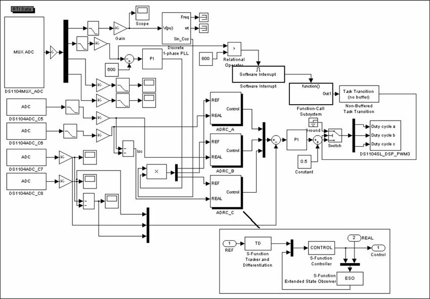 Simulink block diagram of ADRC experiment system