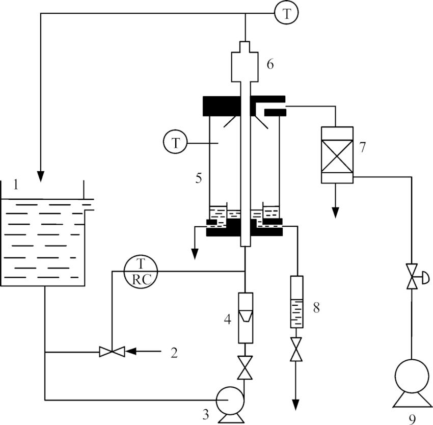 Experimental loop: 1, water tank; 2, cooling water; 3