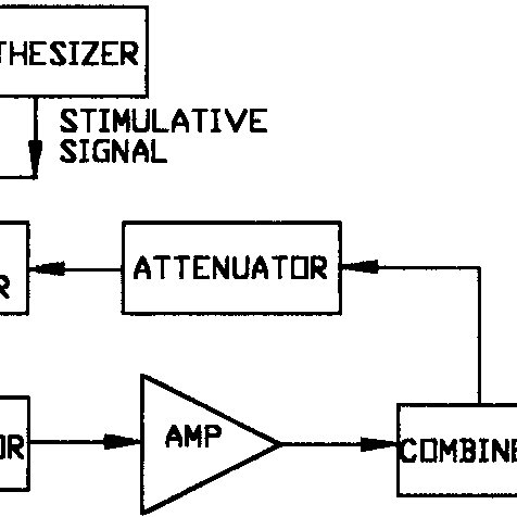 Block diagram of a maser with positive feedback loop