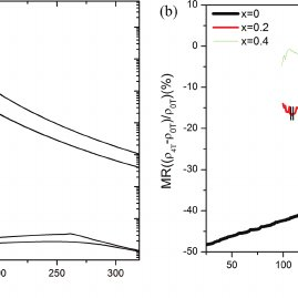 (PDF) The Phase Characterization of BaTiO3-LaCaMnO3
