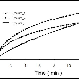 (PDF) A calculation tool for hydraulic fracture network