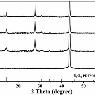 XPS ( a ) C1s and ( b ) B1s spectra for the boron carbide