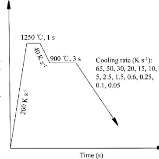 (PDF) Study on the welding continuous cooling