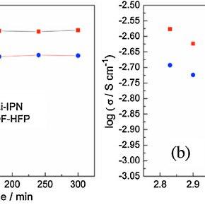 (PDF) Advanced semi-interpenetrating polymer network gel