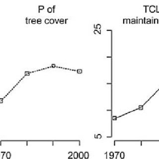 T-test results for mean of LMI changes for TLC and P of