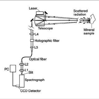 (PDF) Technical Development of Raman Spectroscopy: From