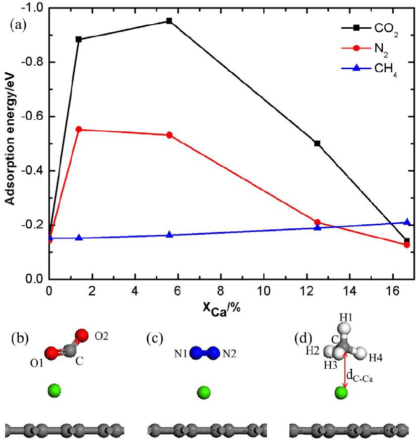 (a) Adsorption energy per gas molecule ( Δ E gas ) as a