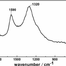 FT-IR spectra of (a) PS, (b) SPS, and (c) UEr-PS